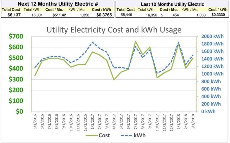 An average SDGE residential customer's utility electric summary. Next 12 Months Utility Electric is before Makello's energy upgrades.