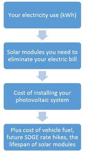 The life-time cost of purchasing solar explained.
