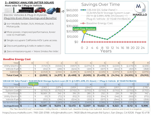 Makello Energy Analysis. LIFELINE Cost Savings Over Time