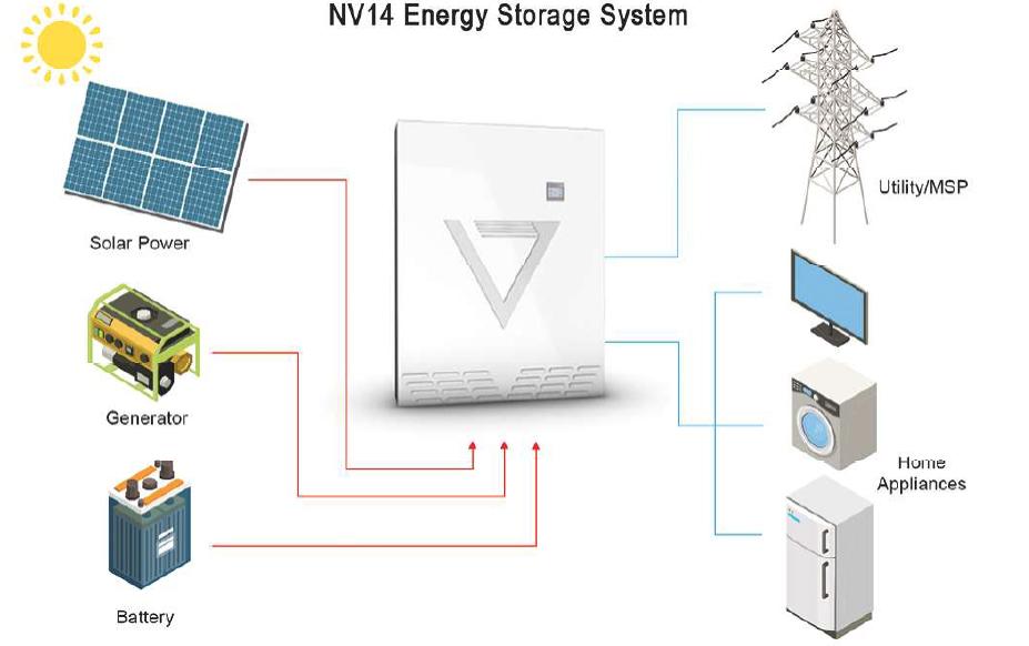 NeoVolta Energy Storage Diagrams